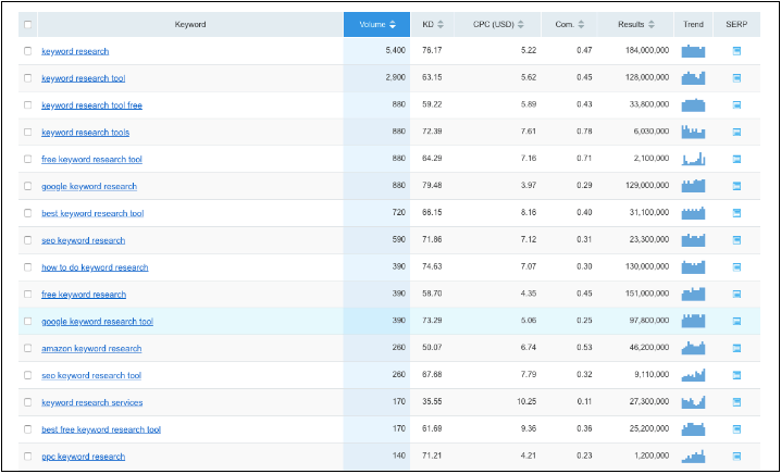How to do Keyword Research for SEO | SoMe Connect